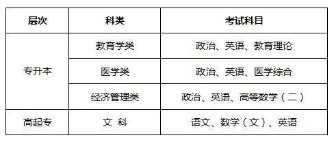 杭州师范大学2020年成人高考报考时间