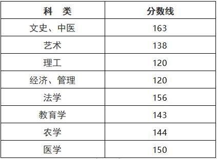 浙江成考2020年录取分数线预测