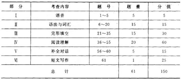 浙江2020年成人高考专升本《英语》考试大纲六